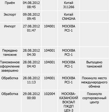 красивое сколько идет посылка из краснодара в киров магазинов Кирова